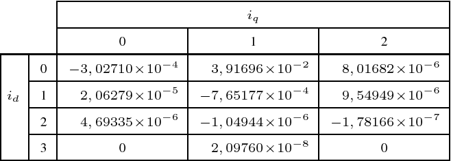 TABLE I. COEFFICIENTS FOR MODELING tem,0 . THE INTEGER NUMBERS IN THE TABLE RELATED TO id AND iq GIVE THEIR EXPONENTS, E.G., 3, 91696 × 10−2 i0 d i1q . tem,0 IS MODELED BY THE SUM OF ALL