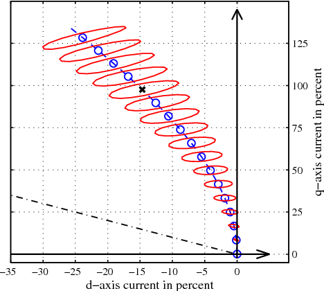 Fig. 6. Comparison of the optimized currents in the dq-plane. Aspect ratio of the axes is not equal to improve clarity. Dash-dotted line gives current vectors for id = iq which are typically applied for motors with no permanent magnet excitation that can solely generate a torque due to the difference of Ld and Lq as can be seen in Eq. 1. Dashed line gives the MTPA-curve for sinusoidal currents and circles denote particular mean load torques. Solid lines give the current trajectories for zero torque ripple. With a particular trajectory and its enclosed circle the same mean load torque can be achieved. The black cross denotes the current vector obtained for operation at nominal load.