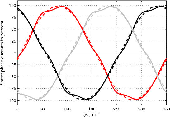 Fig. 7. Comparison of the optimized currents for the nominal load torque Tn = 0.36Nm. The currents are given in percent of iq,nom which is defined by Eq. 2. Solid lines give the phase currents for zero torque ripple, while dashed lines give optimized sinusoidal currents for max. efficiency.