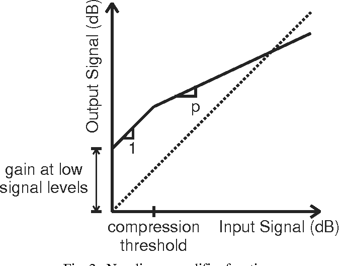 Implementation of hearing aid signal processing algorithms on the TI
