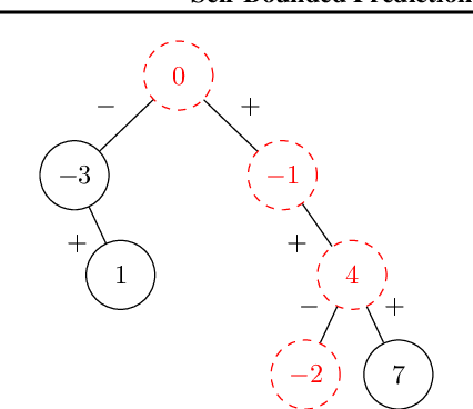Figure 3 for Self-Bounded Prediction Suffix Tree via Approximate String Matching