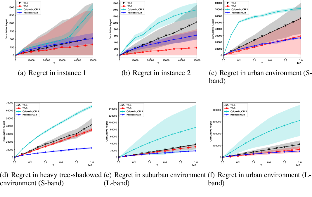 Figure 1 for Restless-UCB, an Efficient and Low-complexity Algorithm for Online Restless Bandits