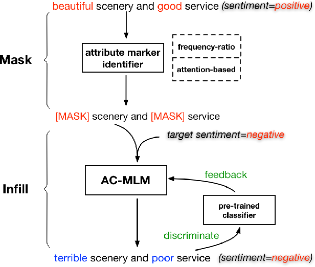 "Figure 1 for ""Mask and Infill"" : Applying Masked Language Model to Sentiment Transfer"