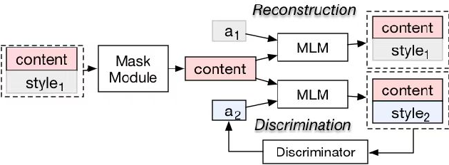 "Figure 3 for ""Mask and Infill"" : Applying Masked Language Model to Sentiment Transfer"