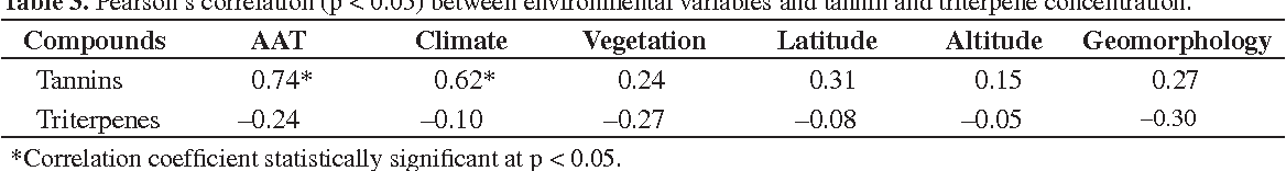 Table 3. Pearson's correlation (p < 0.05) between environmental variables and tannin and triterpene concentration.