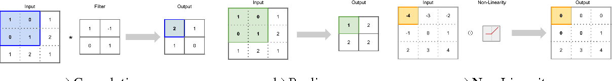 Figure 1 for Automatic Instrument Recognition in Polyphonic Music Using Convolutional Neural Networks