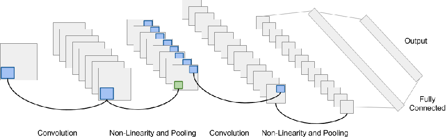 Figure 2 for Automatic Instrument Recognition in Polyphonic Music Using Convolutional Neural Networks