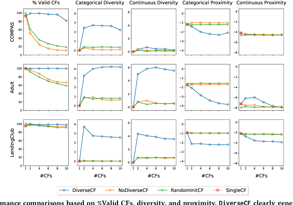 Figure 2 for Explaining Machine Learning Classifiers through Diverse Counterfactual Explanations