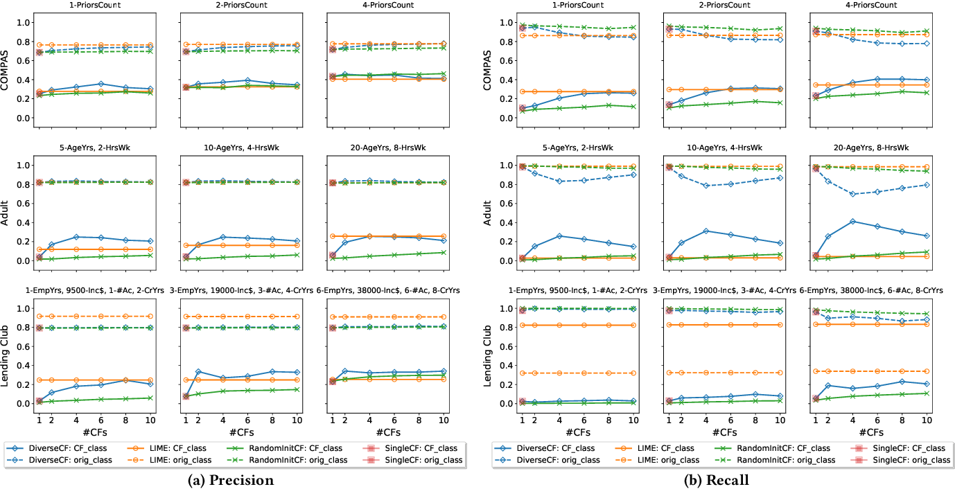Figure 4 for Explaining Machine Learning Classifiers through Diverse Counterfactual Explanations