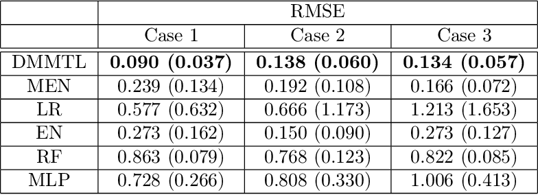 Figure 4 for Deep Multistage Multi-Task Learning for Quality Prediction of Multistage Manufacturing Systems