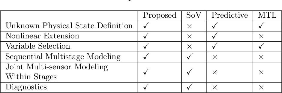 Figure 1 for Deep Multistage Multi-Task Learning for Quality Prediction of Multistage Manufacturing Systems