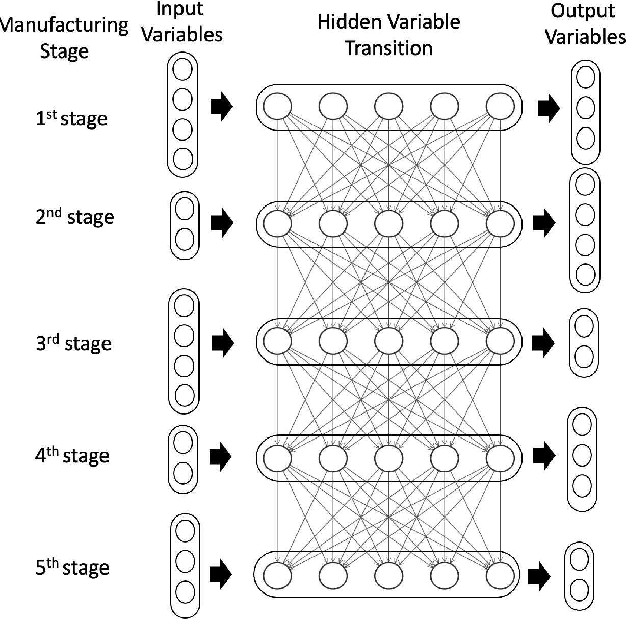 Figure 2 for Deep Multistage Multi-Task Learning for Quality Prediction of Multistage Manufacturing Systems