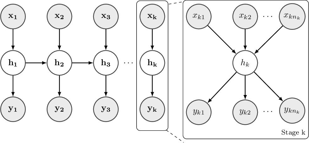 Figure 3 for Deep Multistage Multi-Task Learning for Quality Prediction of Multistage Manufacturing Systems