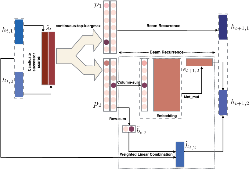 Figure 1 for A Continuous Relaxation of Beam Search for End-to-end Training of Neural Sequence Models