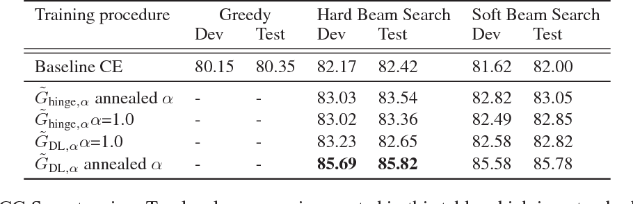 Figure 2 for A Continuous Relaxation of Beam Search for End-to-end Training of Neural Sequence Models