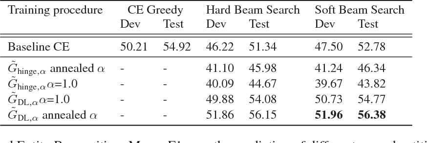 Figure 3 for A Continuous Relaxation of Beam Search for End-to-end Training of Neural Sequence Models