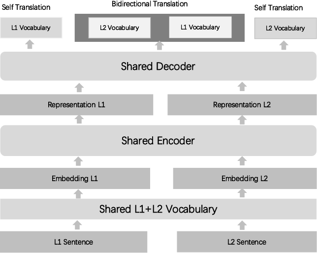 Figure 1 for Improving Multilingual Semantic Textual Similarity with Shared Sentence Encoder for Low-resource Languages