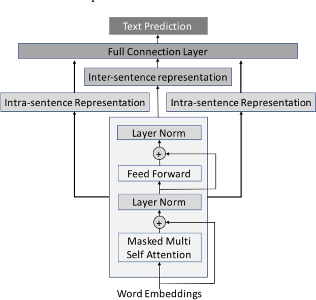 Figure 3 for Improving Multilingual Semantic Textual Similarity with Shared Sentence Encoder for Low-resource Languages