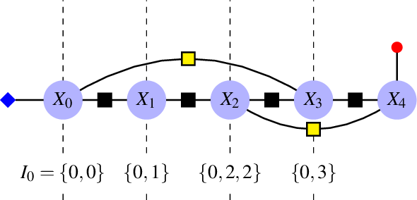 Figure 2 for Factor Graph-Based Smoothing Without Matrix Inversion for Highly Precise Localization