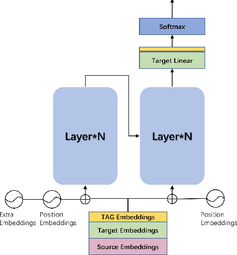 Figure 2 for Merging External Bilingual Pairs into Neural Machine Translation