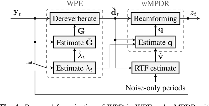 Figure 1 for Jointly optimal dereverberation and beamforming