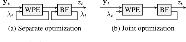 Figure 3 for Jointly optimal dereverberation and beamforming