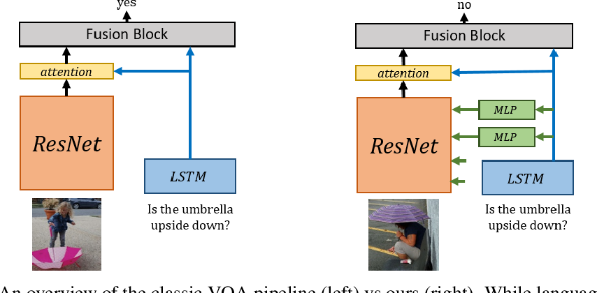 Figure 1 for Modulating early visual processing by language