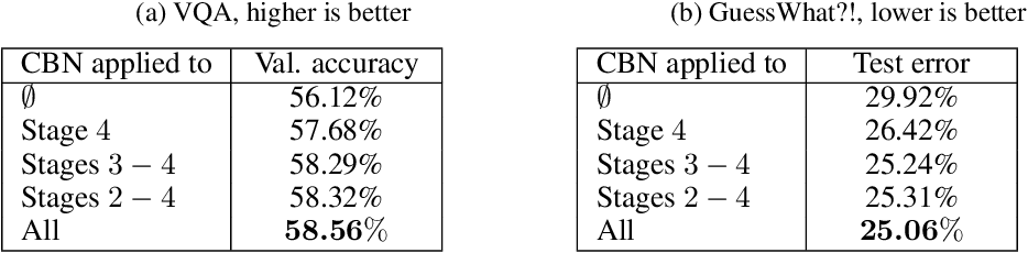 Figure 4 for Modulating early visual processing by language