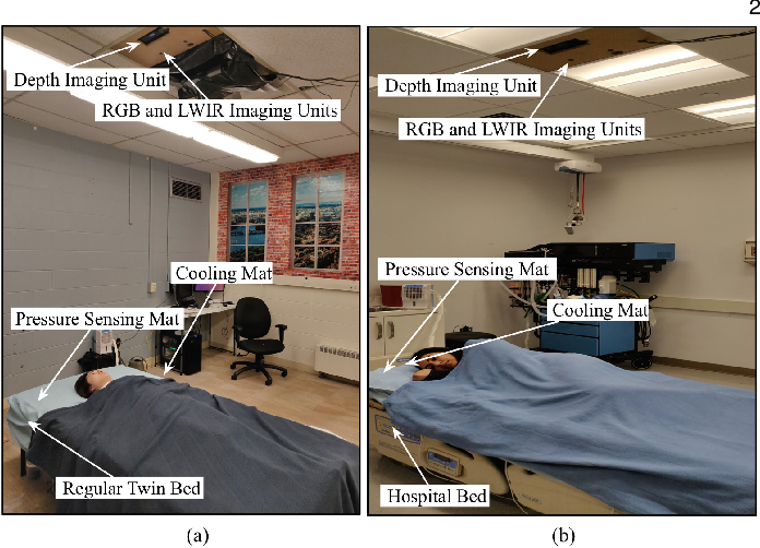 Figure 1 for Simultaneously-Collected Multimodal Lying Pose Dataset: Towards In-Bed Human Pose Monitoring under Adverse Vision Conditions
