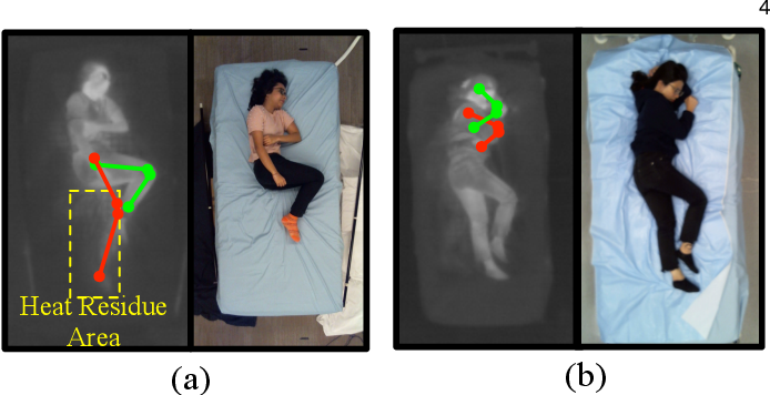 Figure 4 for Simultaneously-Collected Multimodal Lying Pose Dataset: Towards In-Bed Human Pose Monitoring under Adverse Vision Conditions