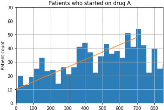 Figure 1 for Effect of secular trend in drug effectiveness study in real world data