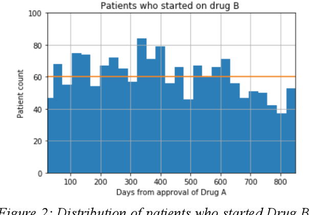 Figure 2 for Effect of secular trend in drug effectiveness study in real world data