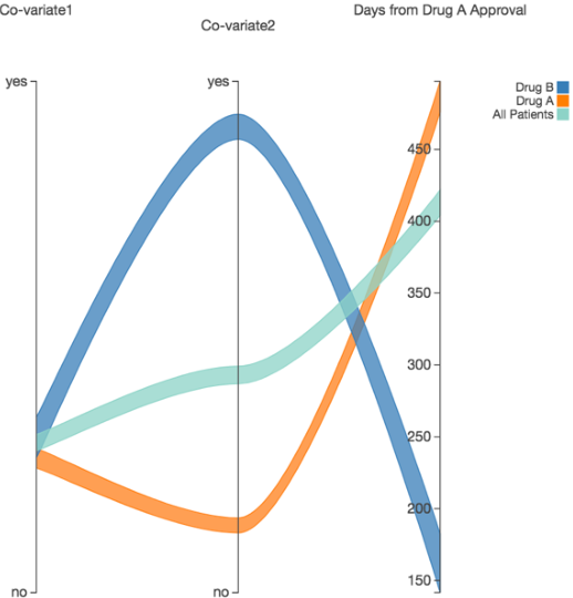 Figure 3 for Effect of secular trend in drug effectiveness study in real world data
