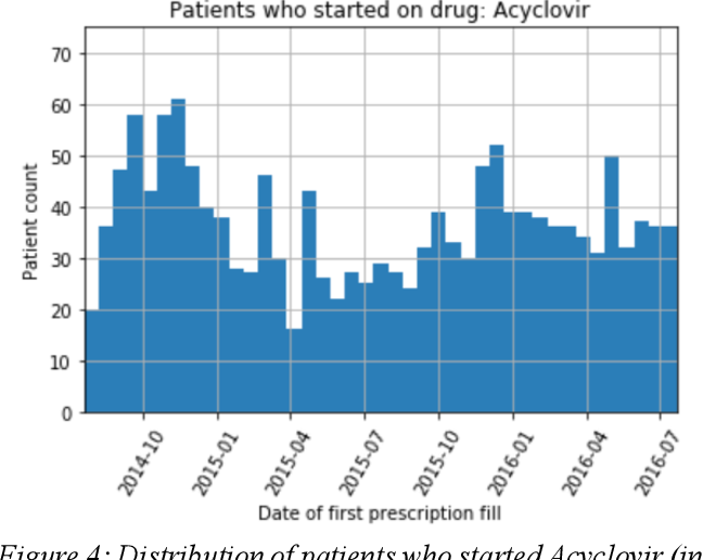 Figure 4 for Effect of secular trend in drug effectiveness study in real world data