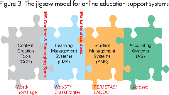 Figure 3. The jigsaw model for online education support systems