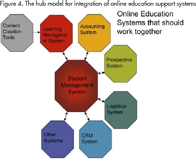 Figure 4. The hub model for integration of online education support systems