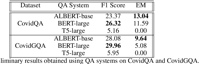 Figure 1 for Transformer-Based Models for Question Answering on COVID19