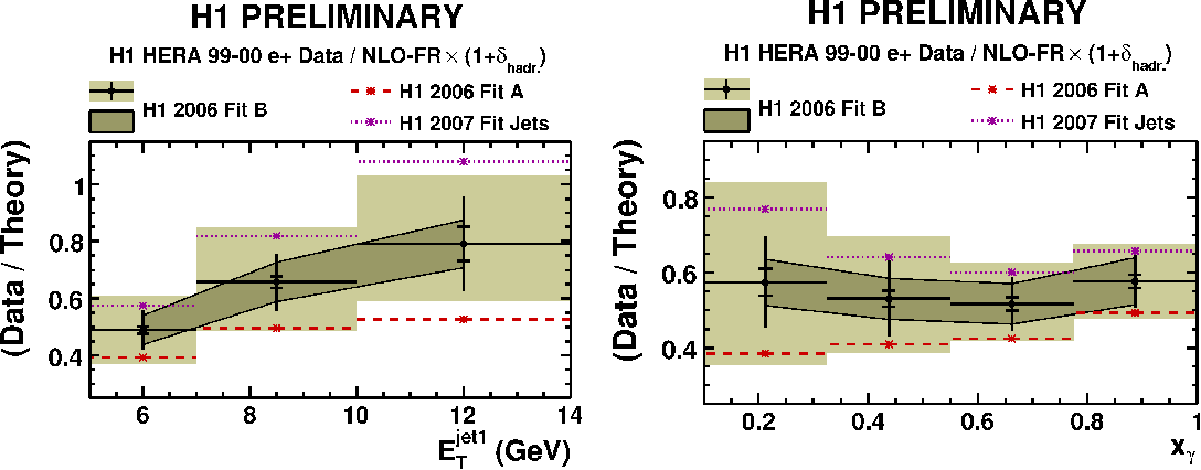 Figure 3: Ratio of the measured differential cross section to the FR[6] calculation based on the H1 2006 fit B DPDF set and corrected for hadronisation effects. The experimental and theory scale uncertainties are shown as bands.