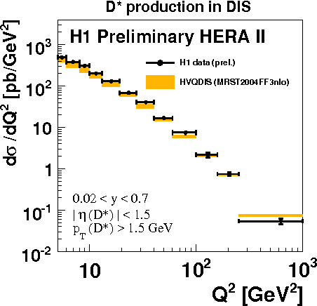 Figure 5: The differential cross sections as a function of Q2 compared with the NLO calculation HVQDIS.