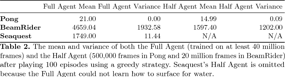 Figure 4 for Visual Rationalizations in Deep Reinforcement Learning for Atari Games