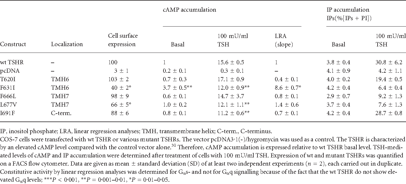 Table 1. Functional characterization of the TSHR constructs in COS-7 cells