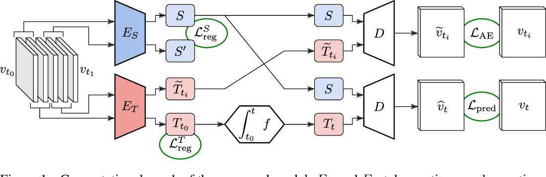 Figure 1 for PDE-Driven Spatiotemporal Disentanglement