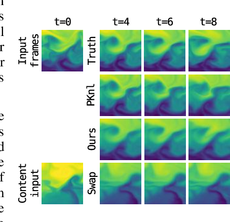 Figure 4 for PDE-Driven Spatiotemporal Disentanglement