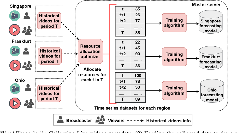 Figure 1 for An Intelligent Resource Reservation for Crowdsourced Live Video Streaming Applications in Geo-Distributed Cloud Environment