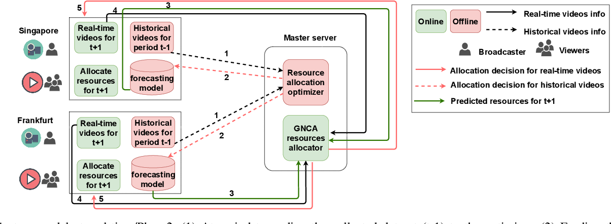 Figure 2 for An Intelligent Resource Reservation for Crowdsourced Live Video Streaming Applications in Geo-Distributed Cloud Environment
