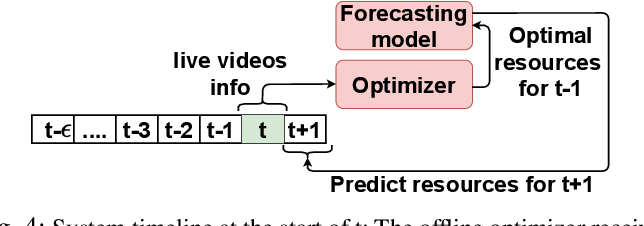 Figure 4 for An Intelligent Resource Reservation for Crowdsourced Live Video Streaming Applications in Geo-Distributed Cloud Environment