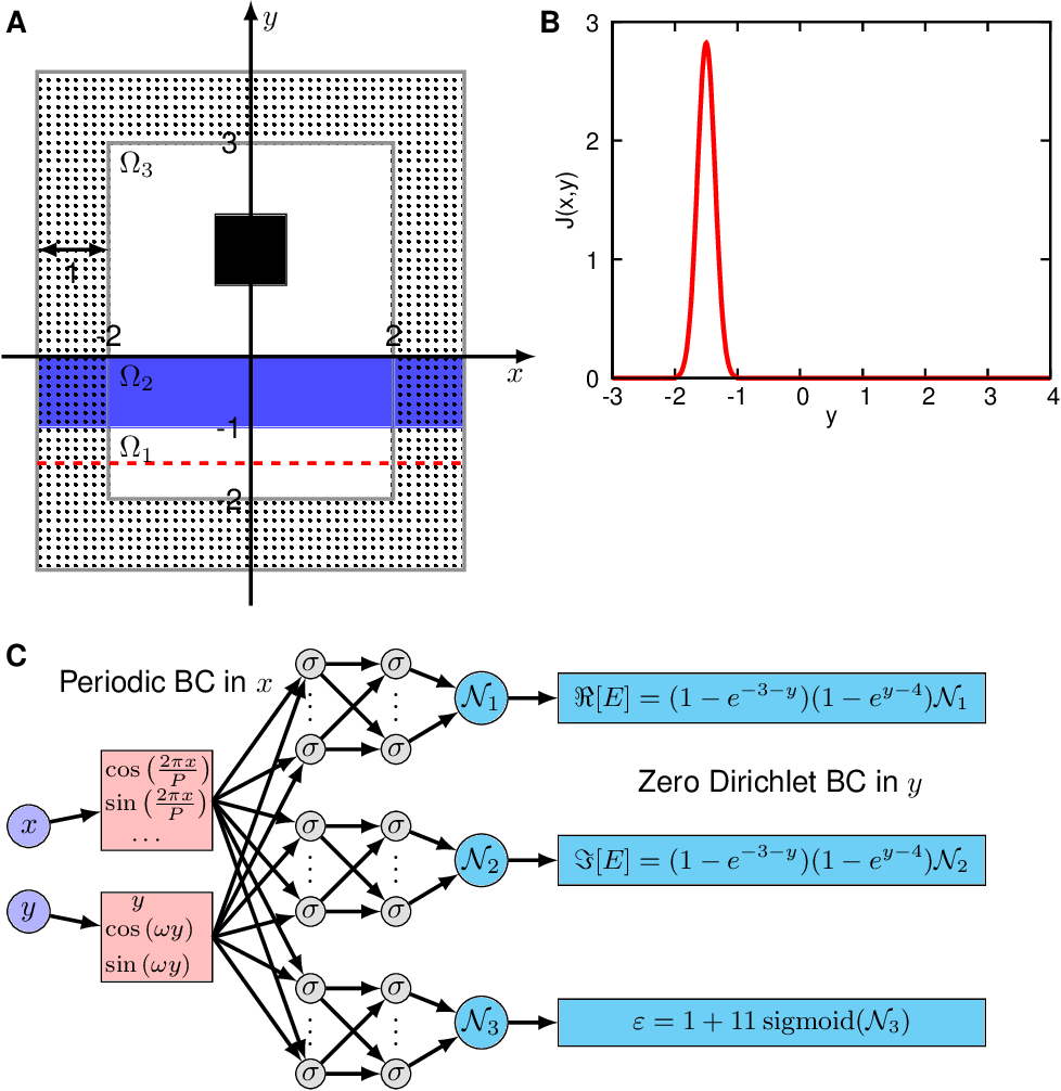 Figure 2 for Physics-informed neural networks with hard constraints for inverse design