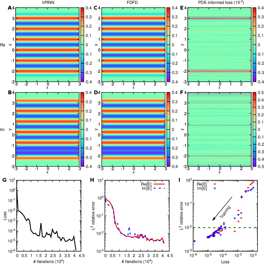 Figure 3 for Physics-informed neural networks with hard constraints for inverse design