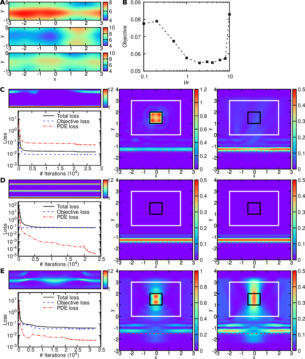 Figure 4 for Physics-informed neural networks with hard constraints for inverse design