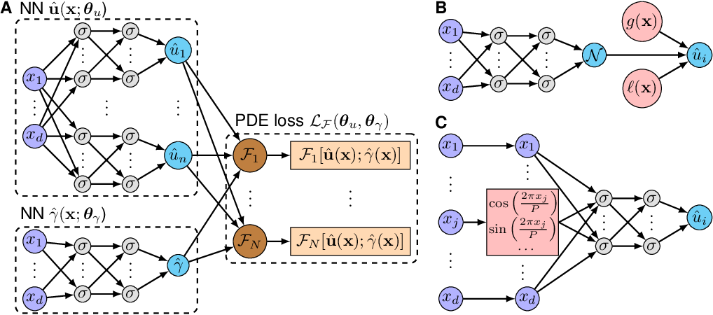 Figure 1 for Physics-informed neural networks with hard constraints for inverse design